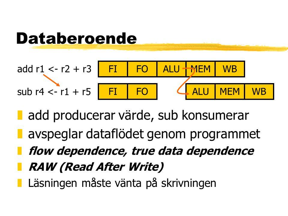 Databeroende FIALUMEMWBFO FIALUMEMWBFO add r1 <- r2 + r3 sub r4 <- r1 + r5 zadd producerar värde, sub konsumerar zavspeglar dataflödet genom programmet zflow dependence, true data dependence zRAW (Read After Write) zLäsningen måste vänta på skrivningen