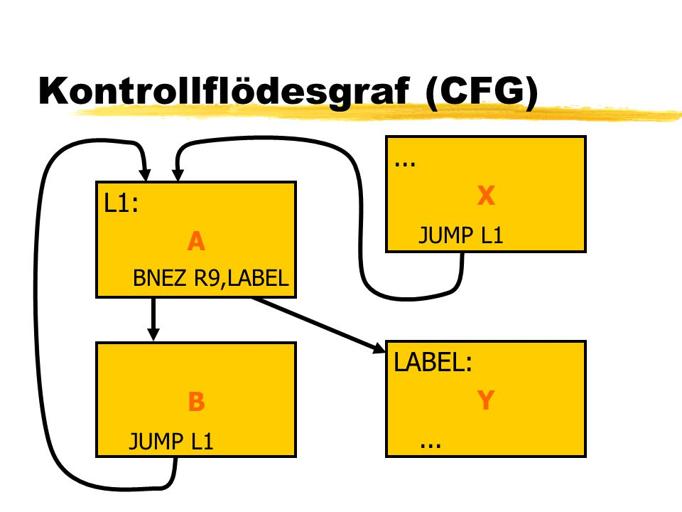 Kontrollflödesgraf (CFG) B JUMP L1... X JUMP L1 LABEL: Y... L1: A BNEZ R9,LABEL