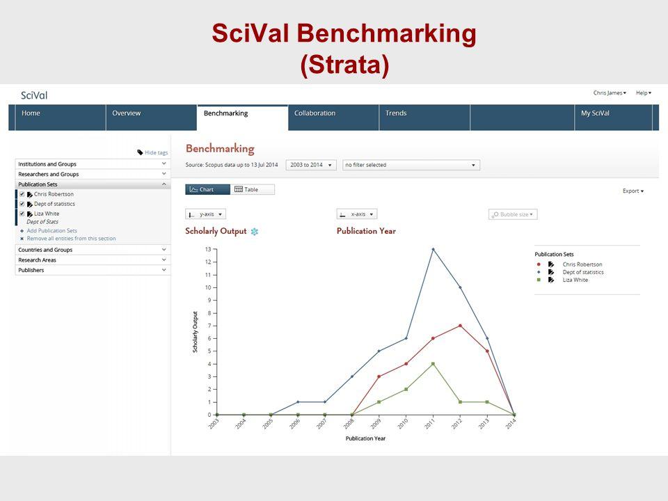 SciVal Benchmarking (Strata)