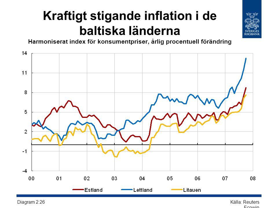 Kraftigt stigande inflation i de baltiska länderna Harmoniserat index för konsumentpriser, årlig procentuell förändring Källa: Reuters Ecowin Diagram 2:26