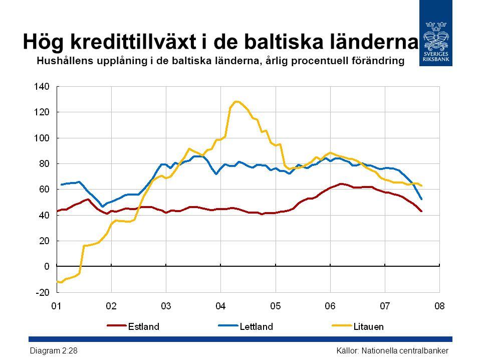 Hög kredittillväxt i de baltiska länderna Hushållens upplåning i de baltiska länderna, årlig procentuell förändring Källor: Nationella centralbanker Diagram 2:28