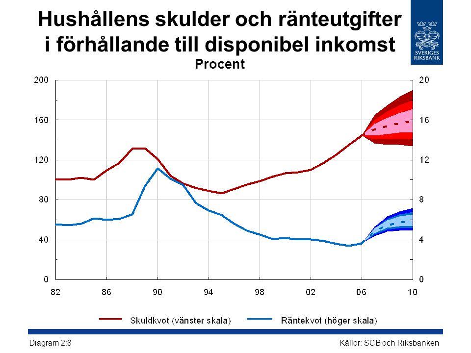 Hushållens skulder och ränteutgifter i förhållande till disponibel inkomst Procent Källor: SCB och Riksbanken Diagram 2:8