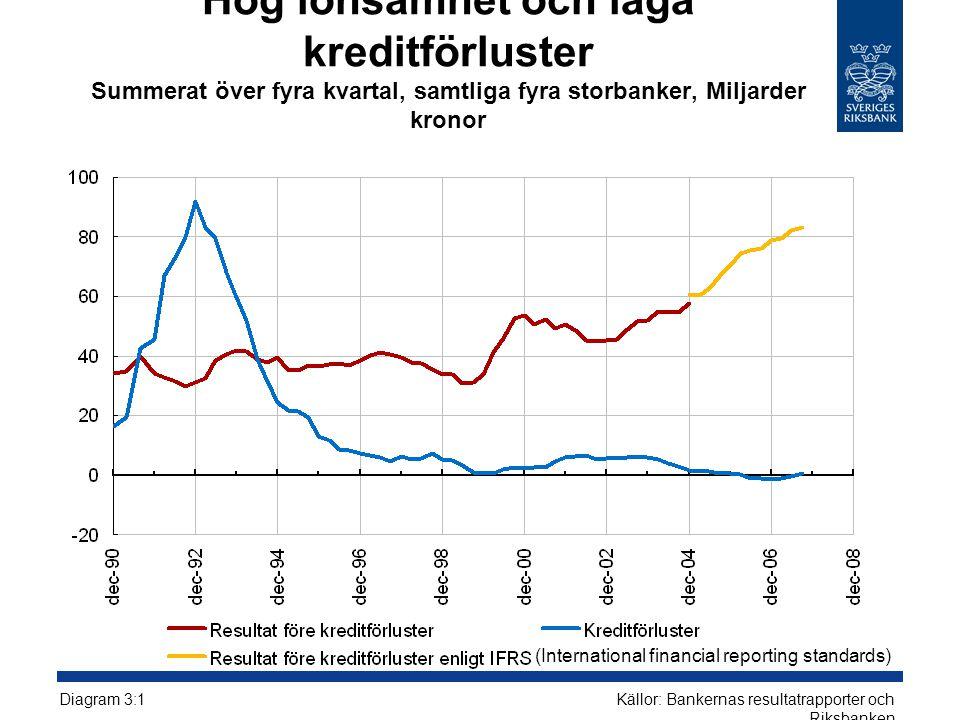 Hög lönsamhet och låga kreditförluster Summerat över fyra kvartal, samtliga fyra storbanker, Miljarder kronor Källor: Bankernas resultatrapporter och Riksbanken Diagram 3:1 (International financial reporting standards)