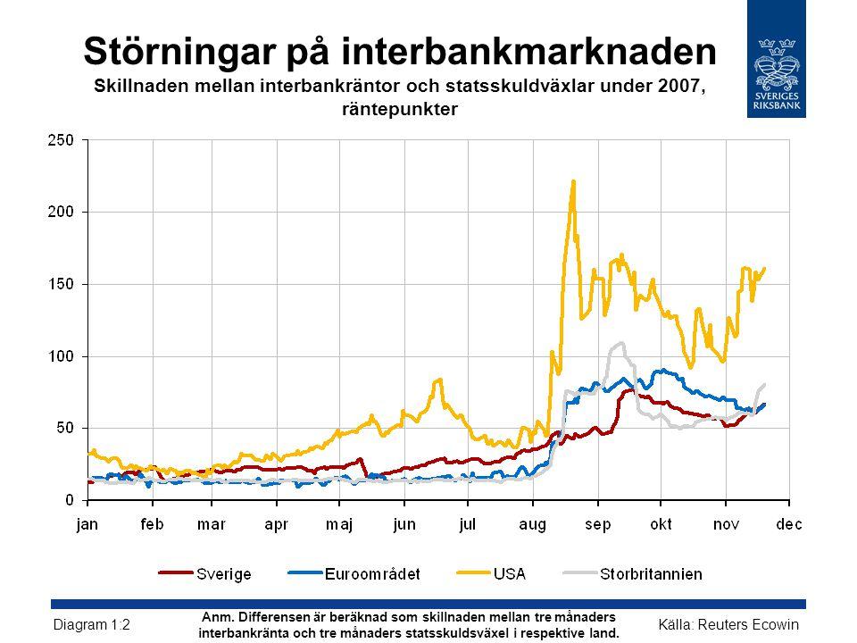 Störningar på interbankmarknaden Skillnaden mellan interbankräntor och statsskuldväxlar under 2007, räntepunkter Källa: Reuters Ecowin Diagram 1:2 Anm.