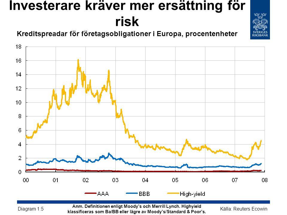 Investerare kräver mer ersättning för risk Kreditspreadar för företagsobligationer i Europa, procentenheter Källa: Reuters Ecowin Diagram 1:5 Anm.