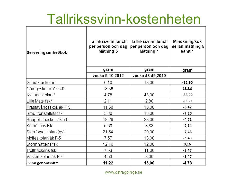 Tallrikssvinn-kostenheten 187 kg nu, senaste mätningen 223 kg (-36 kg) Total kostnad på ett år: 117 094 kr (136 849 kr) (baserat på kostnad 10,04 kr/referensportion) www.ostragoinge.se