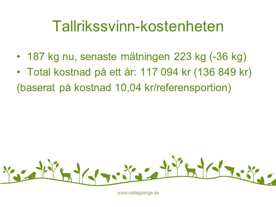 Tallrikssvinn-kostenheten 187 kg nu, senaste mätningen 223 kg (-36 kg) Total kostnad på ett år: 117 094 kr (136 849 kr) (baserat på kostnad 10,04 kr/r