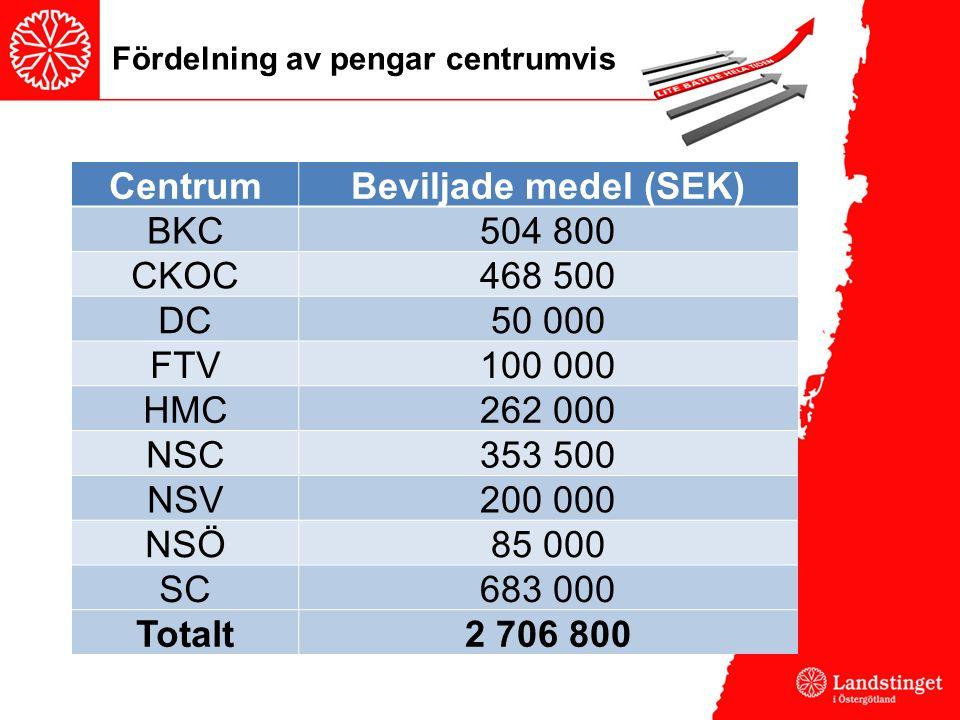 Fördelning av pengar centrumvis CentrumBeviljade medel (SEK) BKC504 800 CKOC468 500 DC50 000 FTV100 000 HMC262 000 NSC353 500 NSV200 000 NSÖ85 000 SC683 000 Totalt2 706 800
