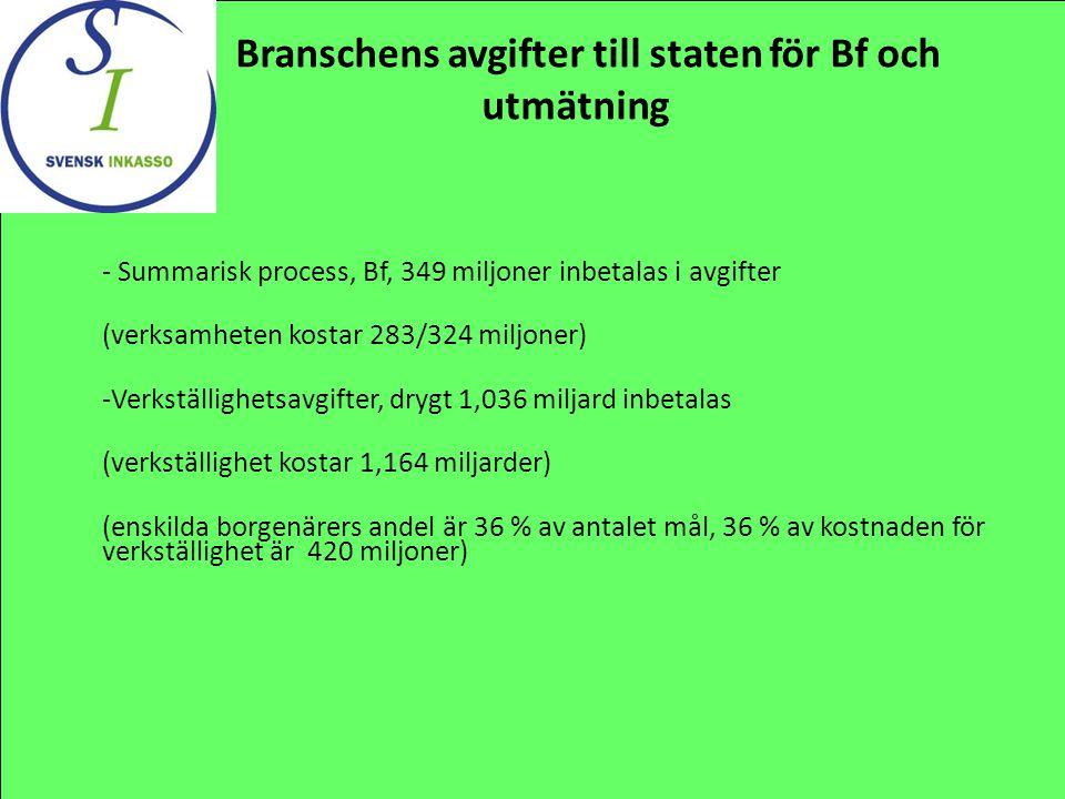 Branschens avgifter till staten för Bf och utmätning - Summarisk process, Bf, 349 miljoner inbetalas i avgifter (verksamheten kostar 283/324 miljoner)