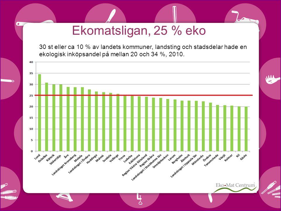 30 st eller ca 10 % av landets kommuner, landsting och stadsdelar hade en ekologisk inköpsandel på mellan 20 och 34 %, 2010.