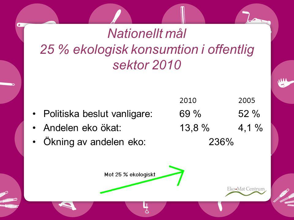 Nationellt mål 25 % ekologisk konsumtion i offentlig sektor 2010 20102005 Politiska beslut vanligare: 69 % 52 % Andelen eko ökat: 13,8 % 4,1 % Ökning av andelen eko: 236%