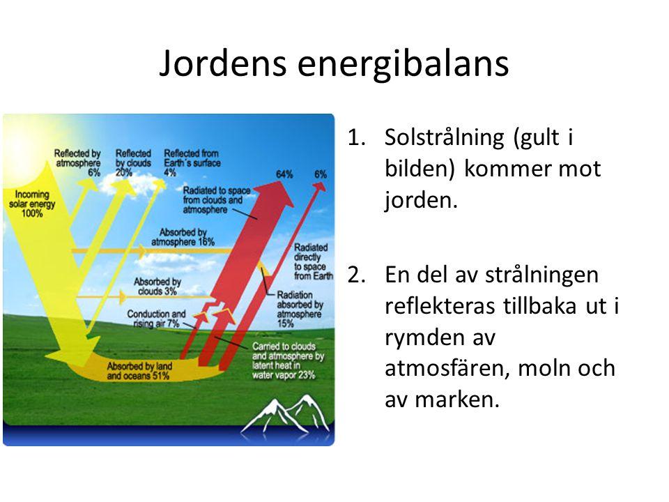 1.Solstrålning (gult i bilden) kommer mot jorden. 2.En del av strålningen reflekteras tillbaka ut i rymden av atmosfären, moln och av marken.