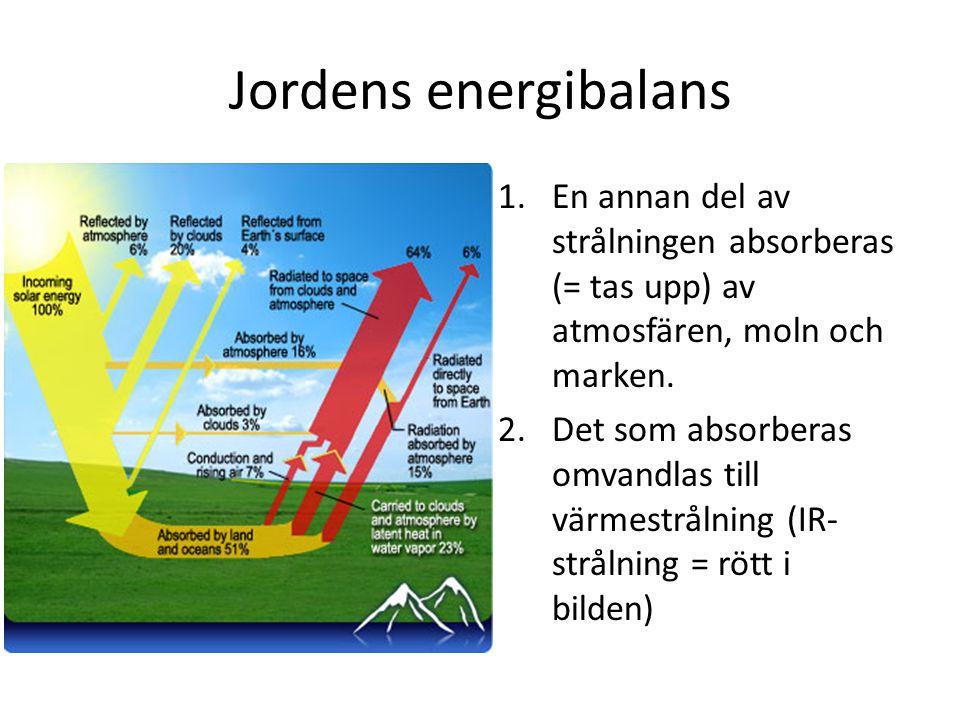 Jordens energibalans 1.En annan del av strålningen absorberas (= tas upp) av atmosfären, moln och marken. 2.Det som absorberas omvandlas till värmestr
