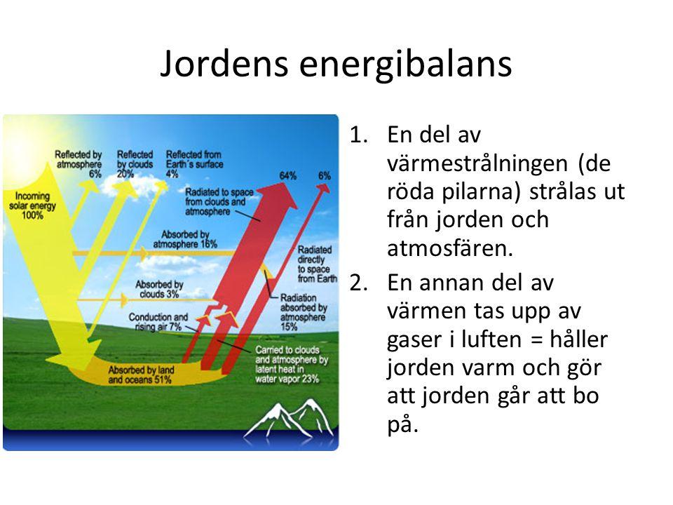 Jordens energibalans 1.En del av värmestrålningen (de röda pilarna) strålas ut från jorden och atmosfären. 2.En annan del av värmen tas upp av gaser i
