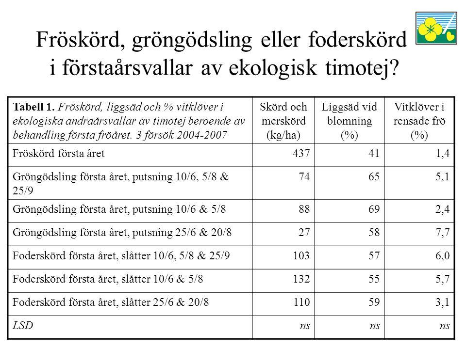 Fröskörd, gröngödsling eller foderskörd i förstaårsvallar av ekologisk timotej? Tabell 1. Fröskörd, liggsäd och % vitklöver i ekologiska andraårsvalla