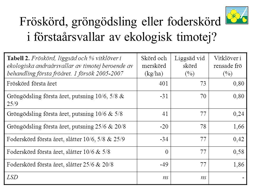 Fröskörd, gröngödsling eller foderskörd i förstaårsvallar av ekologisk timotej? Tabell 2. Fröskörd, liggsäd och % vitklöver i ekologiska andraårsvalla