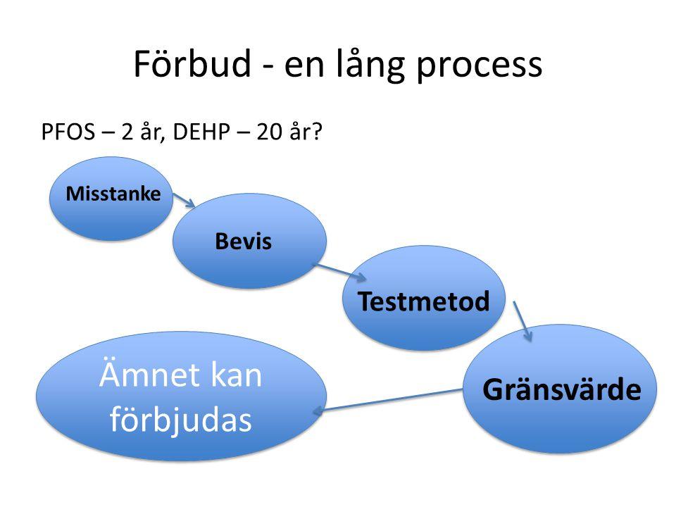 Förbud - en lång process PFOS – 2 år, DEHP – 20 år? Misstanke Bevis Testmetod Gränsvärde Ämnet kan förbjudas