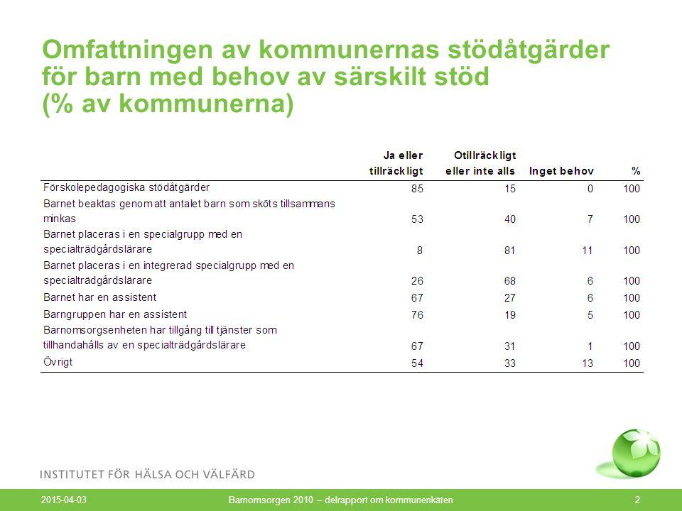 Omfattningen av kommunernas stödåtgärder för barn med behov av särskilt stöd (% av kommunerna) 2015-04-03 Barnomsorgen 2010 – delrapport om kommunenkäten2