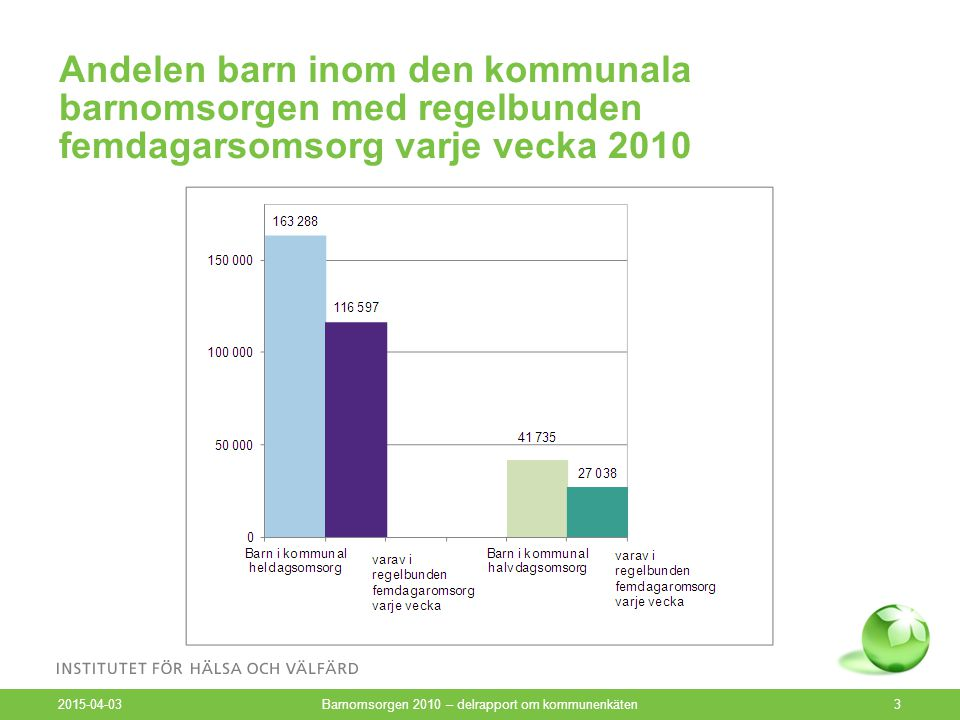 Andelen barn med invandrarbakgrund i kommunal barnomsorg 2010 2015-04-03 Barnomsorgen 2010 – delrapport om kommunenkäten4