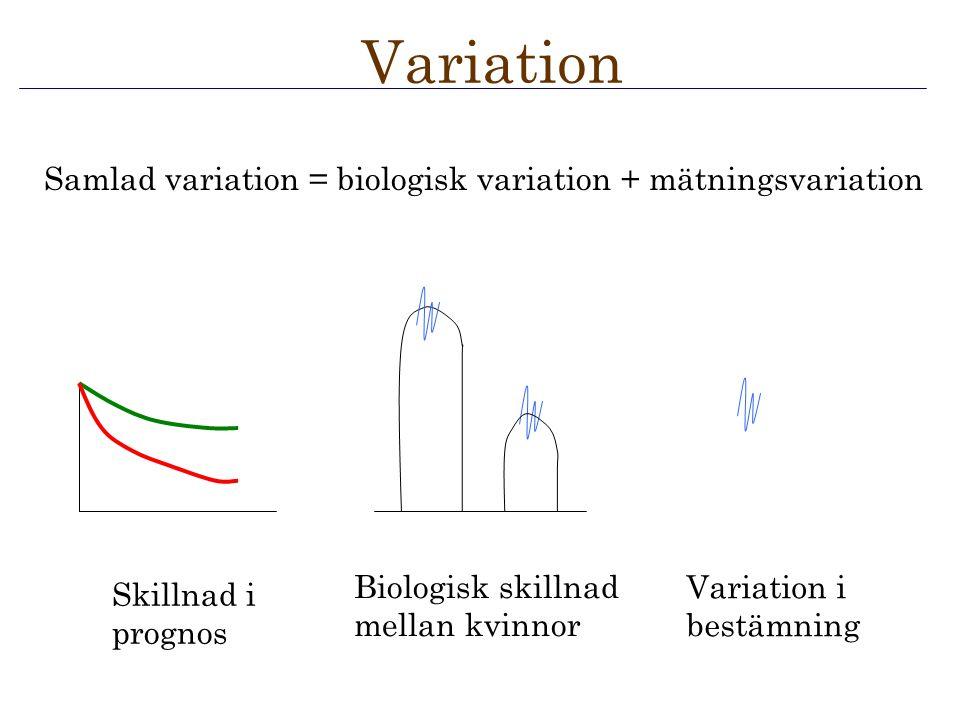 Variation i bestämning Skillnad i prognos Biologisk skillnad mellan kvinnor Variation Samlad variation = biologisk variation + mätningsvariation