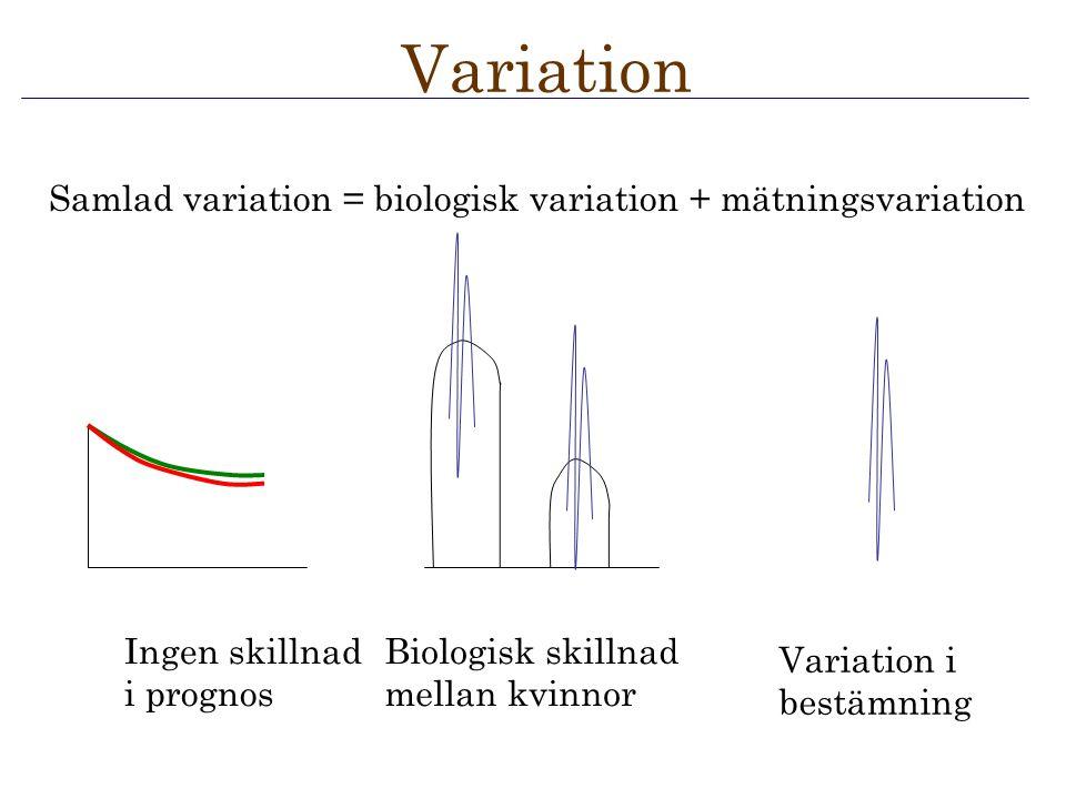 Variation i bestämning Biologisk skillnad mellan kvinnor Ingen skillnad i prognos Variation Samlad variation = biologisk variation + mätningsvariation