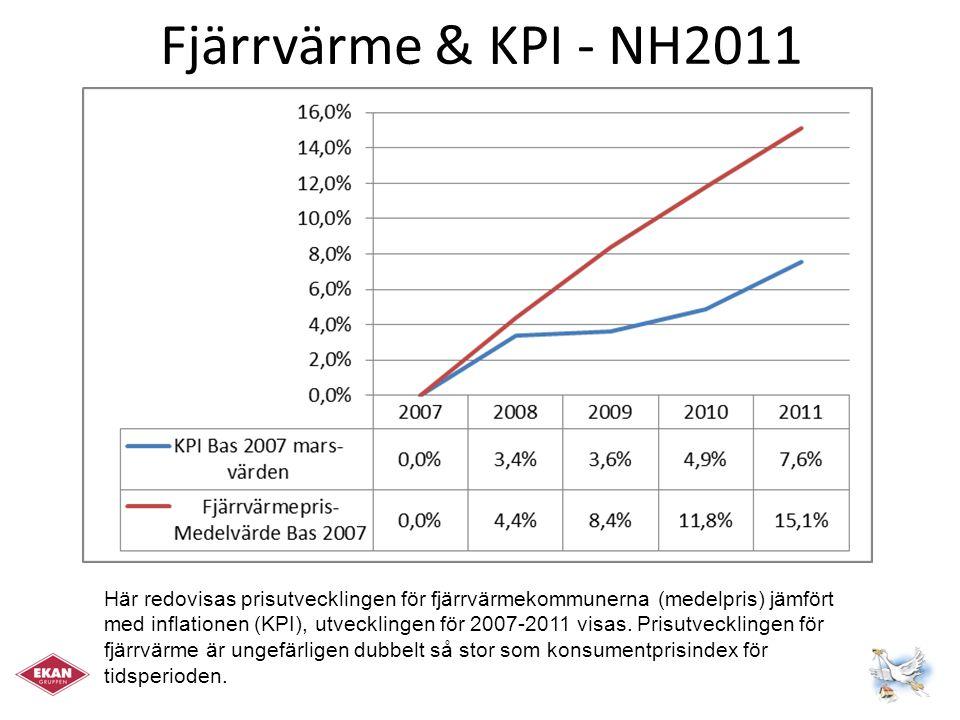 Fjärrvärme & Ägande - NH2011 Här redovisas prisutvecklingen för fjärrvärme för: Privata/statliga företag (röd linje) Kommunala företag (gul linje) Medelpriser (svart streckad linje) Konsumentprisindex (grön streckad linje) Privata/Statliga aktörer tycks driva prisutvecklingen som är tydligt mer än inflationen sett över tiden.