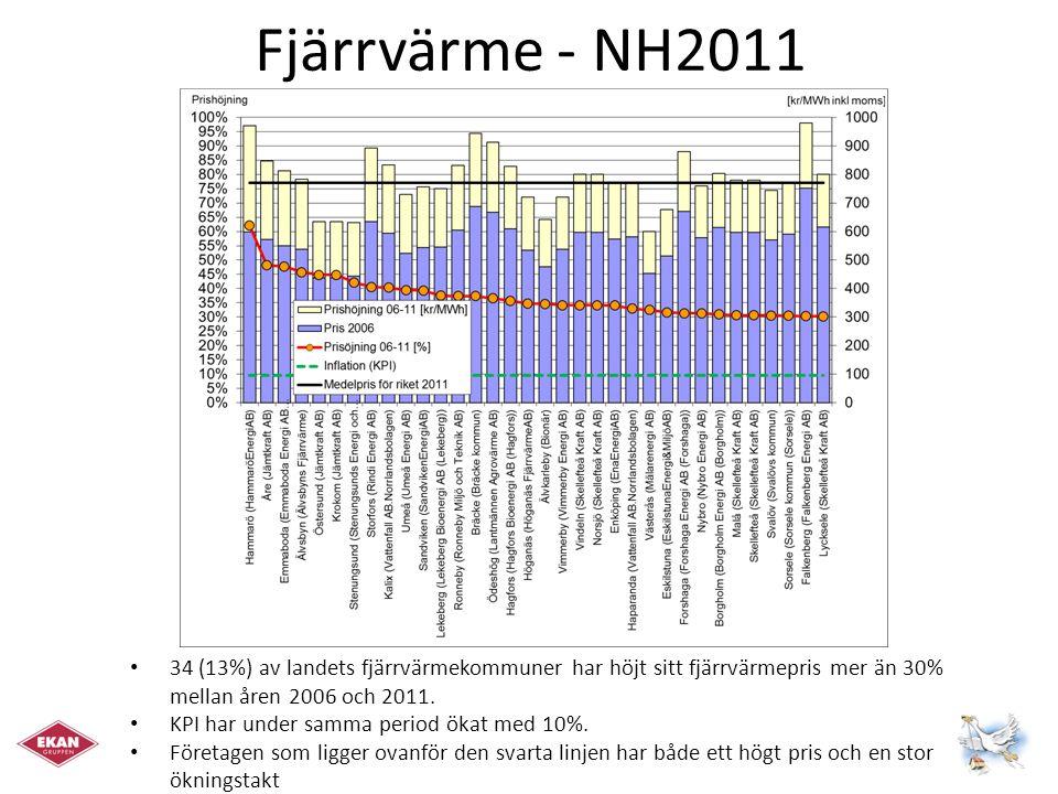 Fjärrvärme - NH2011 34 (13%) av landets fjärrvärmekommuner har höjt sitt fjärrvärmepris mer än 30% mellan åren 2006 och 2011.