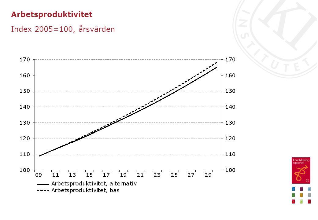 Arbetsproduktivitet Index 2005=100, årsvärden