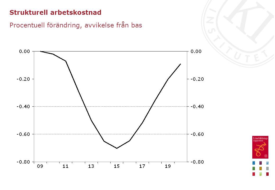 Strukturell arbetskostnad Procentuell förändring, avvikelse från bas