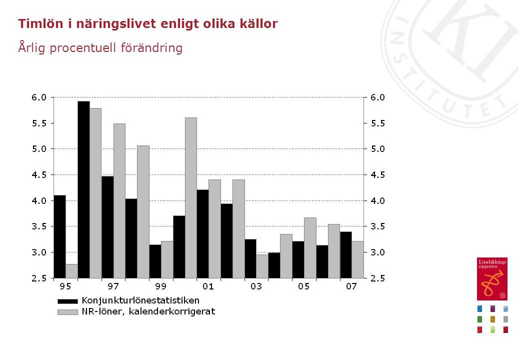 Timlön i näringslivet enligt olika källor Årlig procentuell förändring