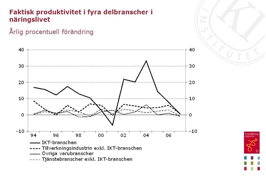 Faktisk produktivitet i fyra delbranscher i näringslivet Årlig procentuell förändring
