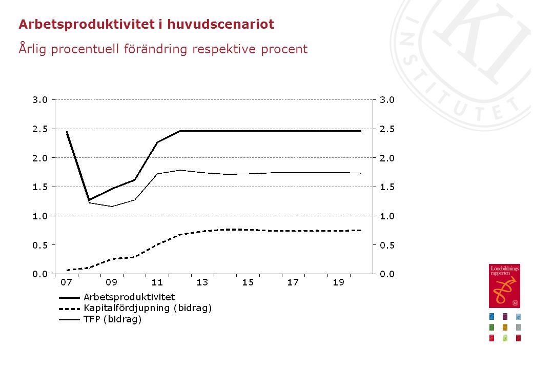 Arbetsproduktivitet i huvudscenariot Årlig procentuell förändring respektive procent