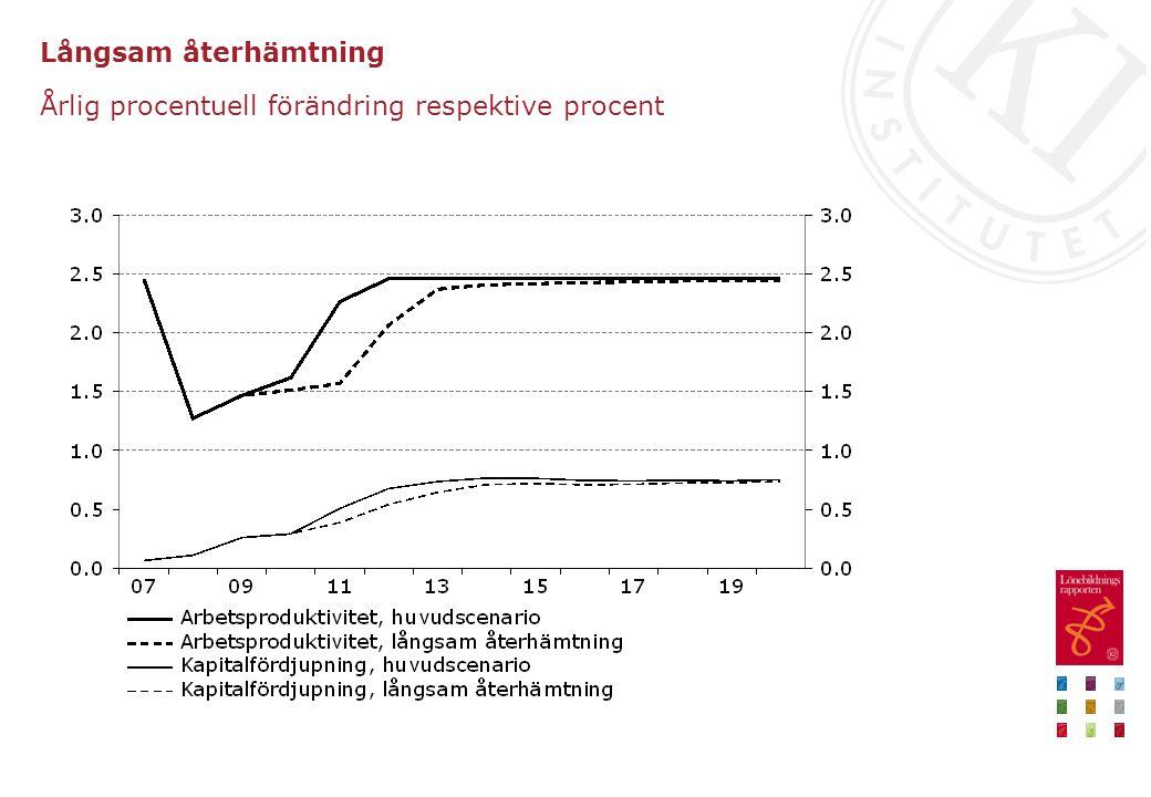 Långsam återhämtning Årlig procentuell förändring respektive procent