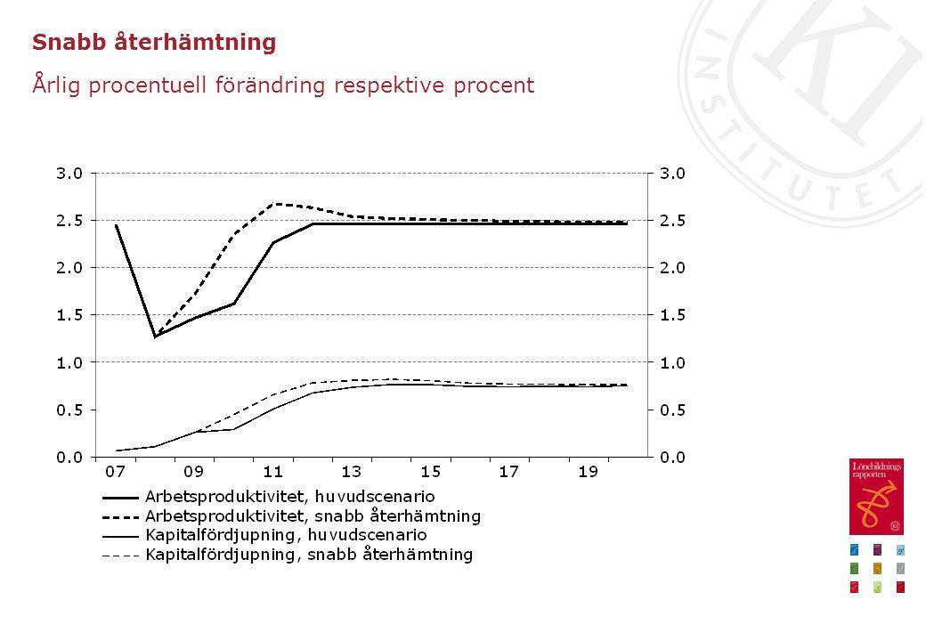 Snabb återhämtning Årlig procentuell förändring respektive procent