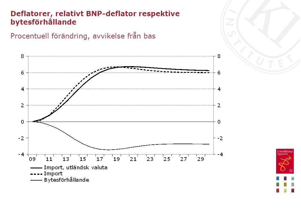 Deflatorer, relativt BNP-deflator respektive bytesförhållande Procentuell förändring, avvikelse från bas