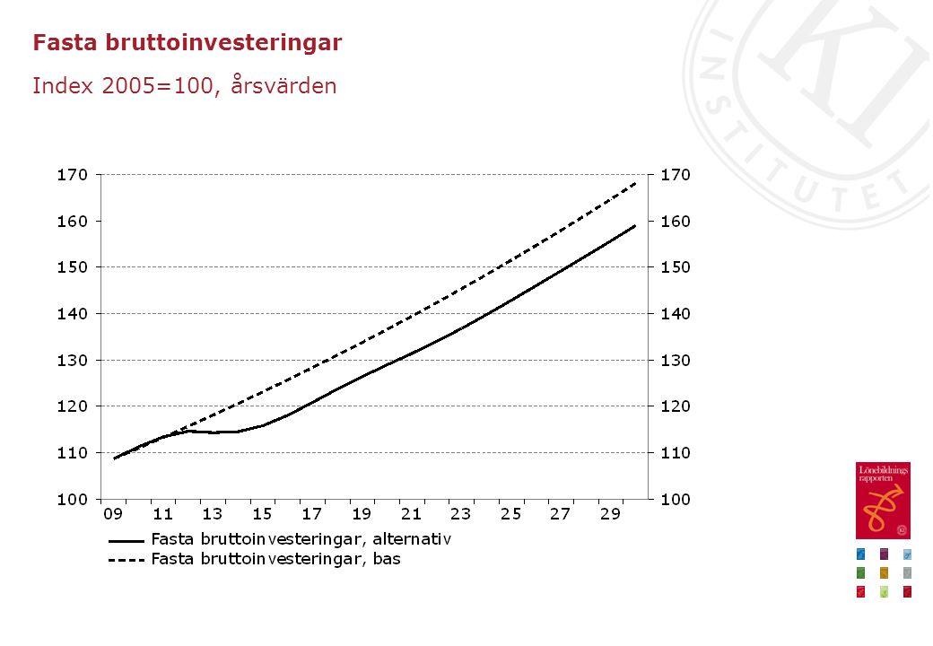 Fasta bruttoinvesteringar Index 2005=100, årsvärden