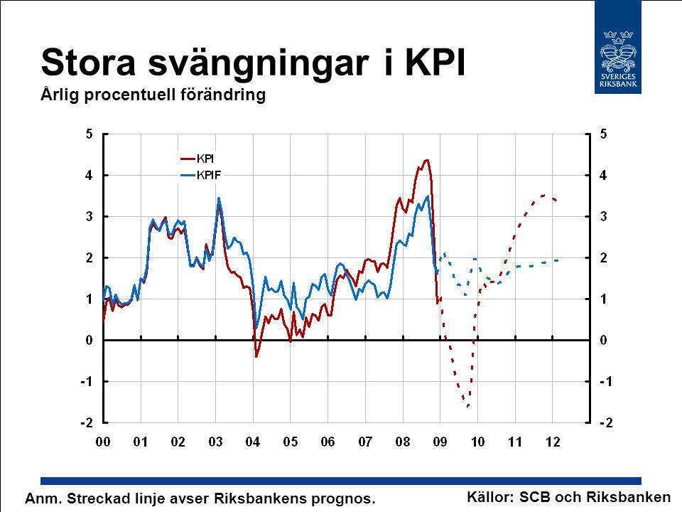 Stora svängningar i KPI Årlig procentuell förändring Anm. Streckad linje avser Riksbankens prognos. Källor: SCB och Riksbanken