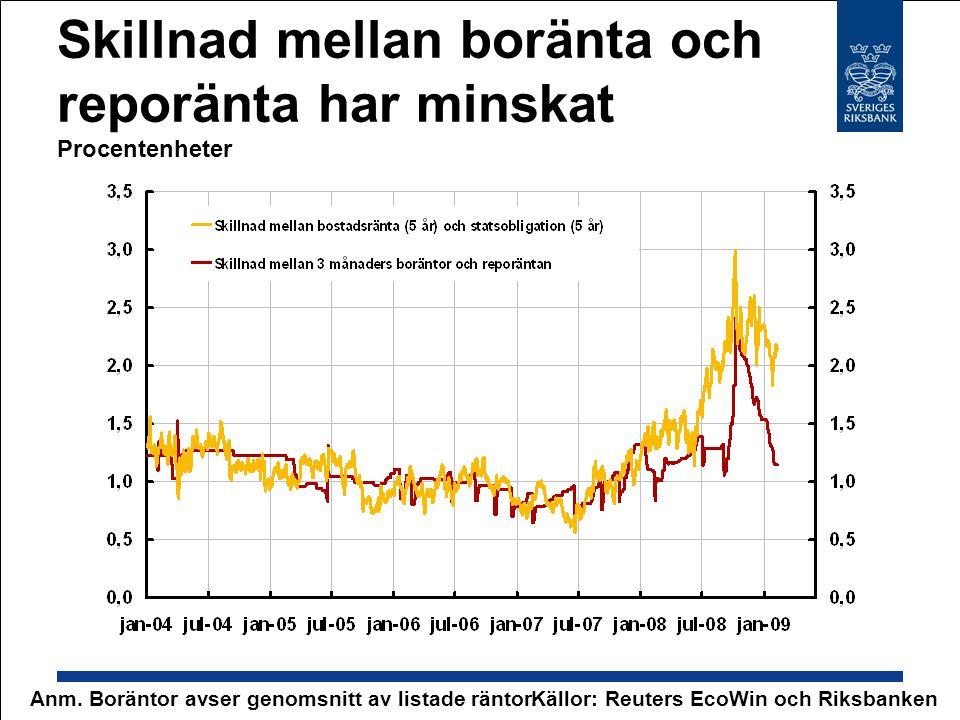 Skillnad mellan boränta och reporänta har minskat Procentenheter Källor: Reuters EcoWin och RiksbankenAnm. Boräntor avser genomsnitt av listade räntor