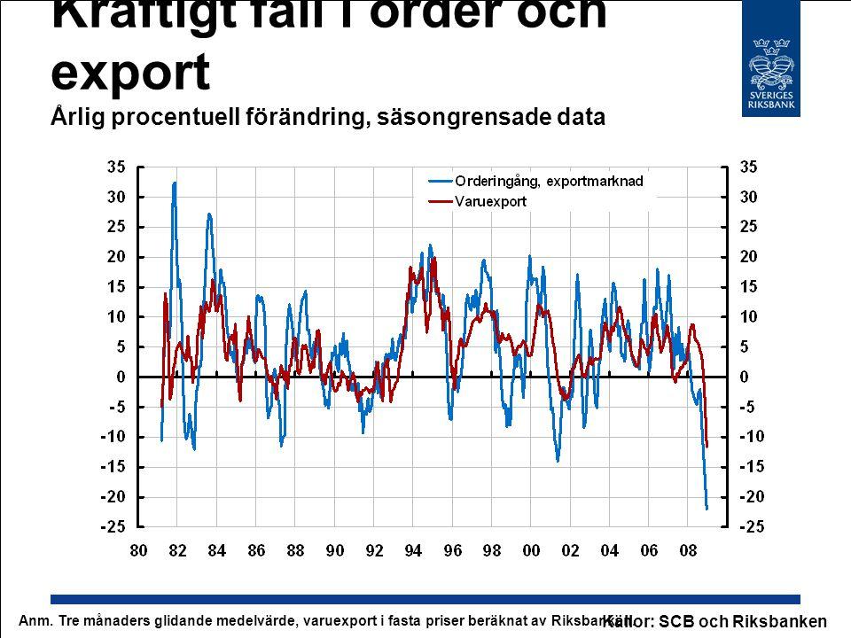 Kraftigt fall i order och export Årlig procentuell förändring, säsongrensade data Anm. Tre månaders glidande medelvärde, varuexport i fasta priser ber
