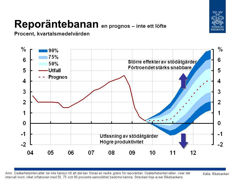 Reporäntebanan en prognos – inte ett löfte Procent, kvartalsmedelvärden Källa: Riksbanken Anm. Osäkerhetsintervallet tar inte hänsyn till att det kan