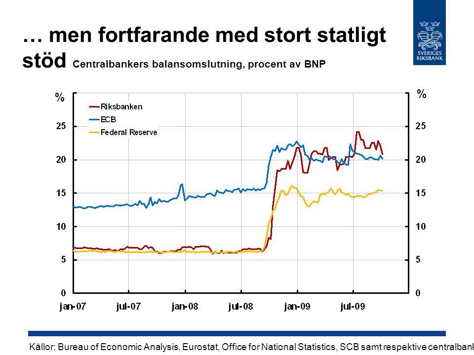 … men fortfarande med stort statligt stöd Centralbankers balansomslutning, procent av BNP Källor: Bureau of Economic Analysis, Eurostat, Office for National Statistics, SCB samt respektive centralbank % %