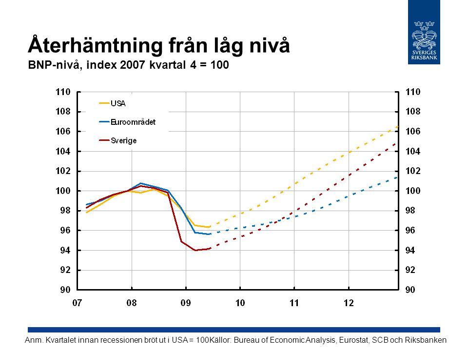 Återhämtning från låg nivå BNP-nivå, index 2007 kvartal 4 = 100 Källor: Bureau of Economic Analysis, Eurostat, SCB och RiksbankenAnm. Kvartalet innan