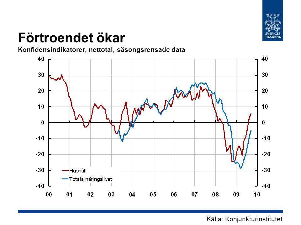 Förtroendet ökar Konfidensindikatorer, nettotal, säsongsrensade data Källa: Konjunkturinstitutet