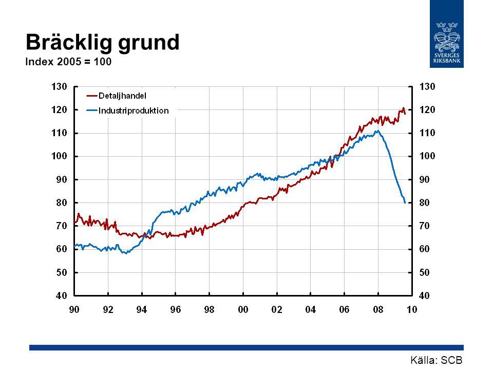 Bräcklig grund Index 2005 = 100 Källa: SCB