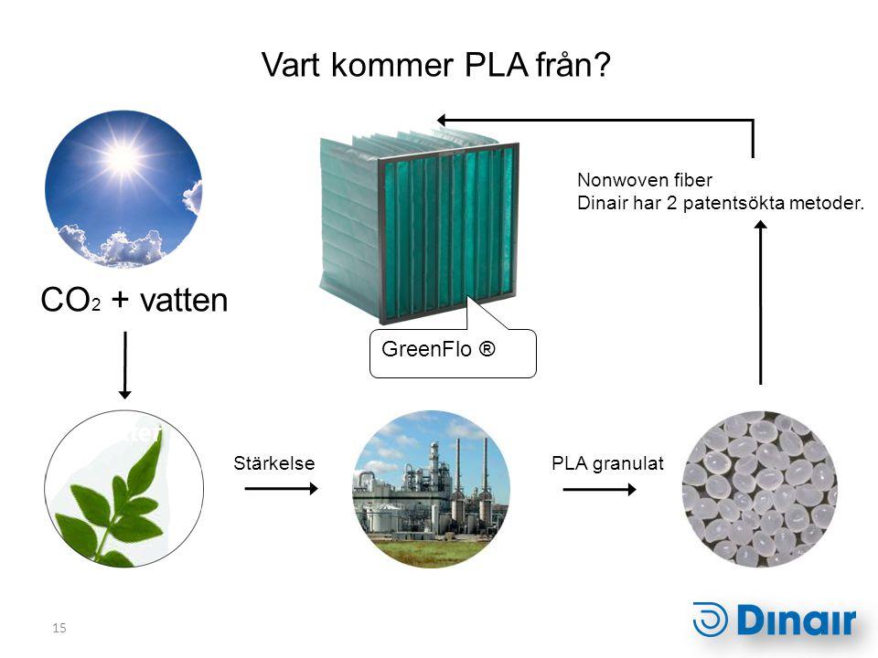 15 Växter GreenFlo ® Vart kommer PLA från? CO 2 + vatten Stärkelse Nonwoven fiber Dinair har 2 patentsökta metoder. PLA granulat