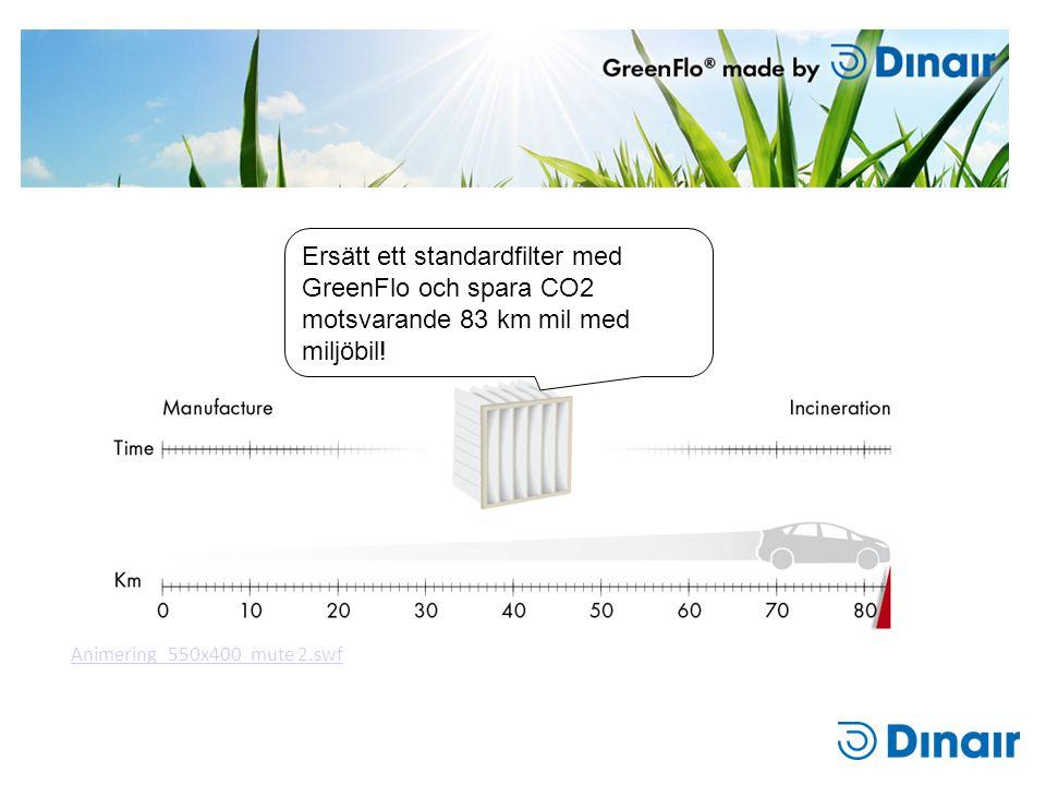 Ersätt ett standardfilter med GreenFlo och spara CO2 motsvarande 83 km mil med miljöbil! Animering_550x400_mute 2.swf