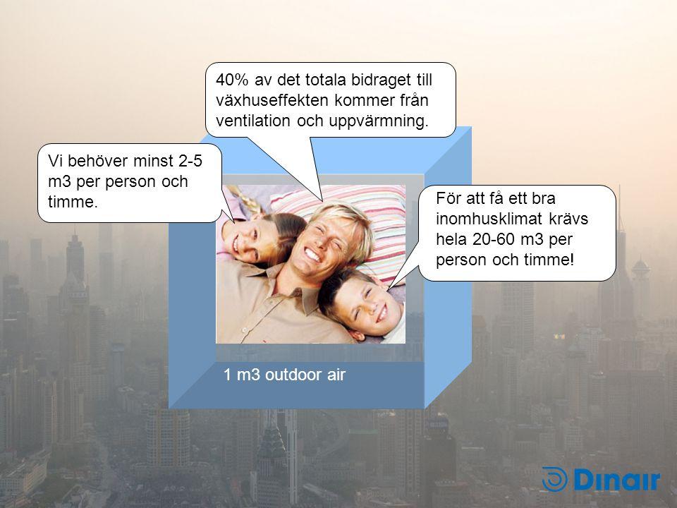 1 m3 outdoor air För att få ett bra inomhusklimat krävs hela 20-60 m3 per person och timme! Vi behöver minst 2-5 m3 per person och timme. 40% av det t