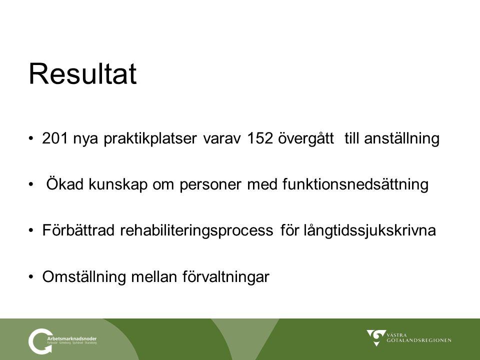 Resultat 201 nya praktikplatser varav 152 övergått till anställning Ökad kunskap om personer med funktionsnedsättning Förbättrad rehabiliteringsproces