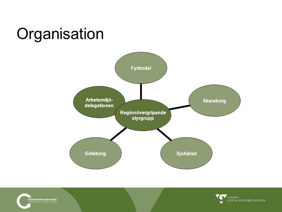 Organisation Regionövergripande styrgrupp FyrbodalSkaraborgSjuhäradGöteborg Arbetsmiljö- delegationen