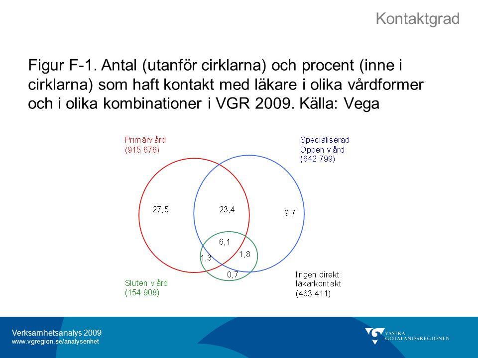 Verksamhetsanalys 2009 www.vgregion.se/analysenhet Figur F-1.
